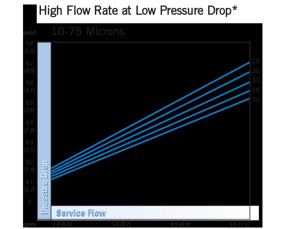 hytrex-skema filter